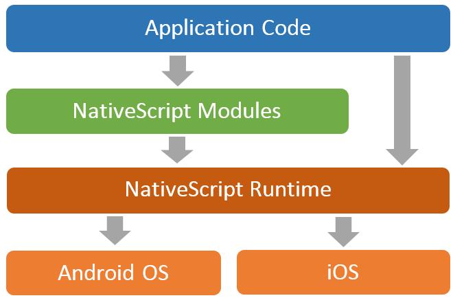 NativScript