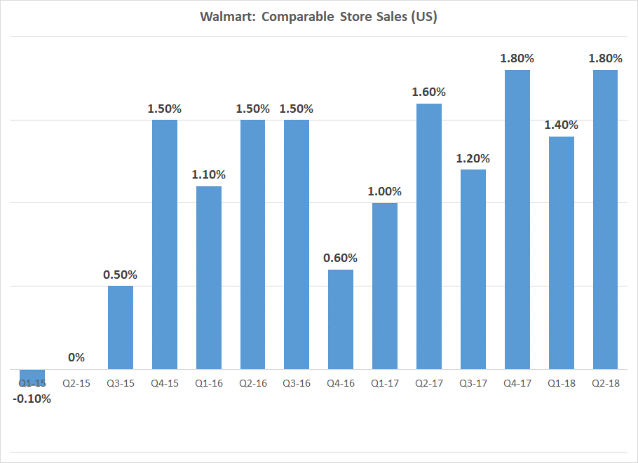 WalmartProfit