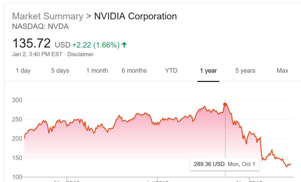Nvidia-Stock